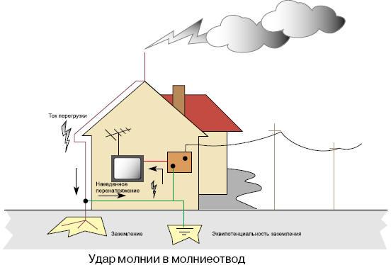 схемы устройств для защиты квартирной сети от перенапряжений - Практическая схемотехника.